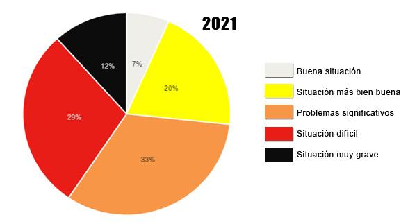 CLASIFICACIÓN 2021 | ANÁLISIS GENERAL: Periodismo, una vacuna contra la desinformación vetada en más de 130 países